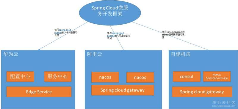 多云架构下,JAVA微服务技术选型实例解析