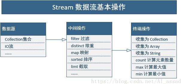 Java并发编程学习系列五:函数式接口、Stream流等