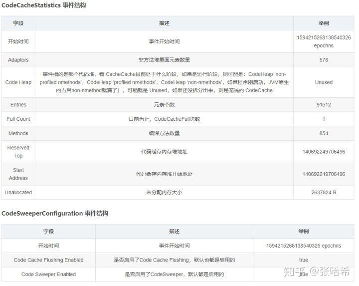 深度探索JFR - 3. 各种Event详细说明与JVM调优策略(3)