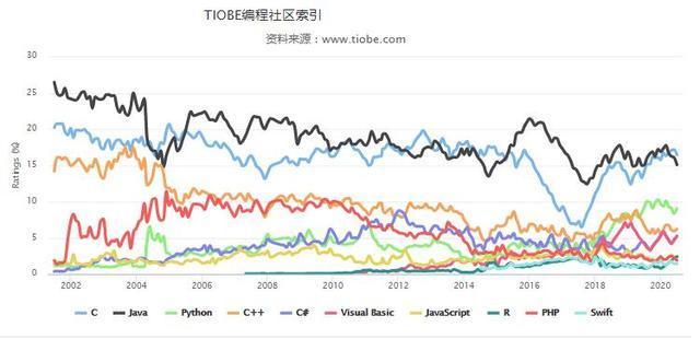 为什么Java是程序员受欢迎的语言,有这几个原因,你应该知道