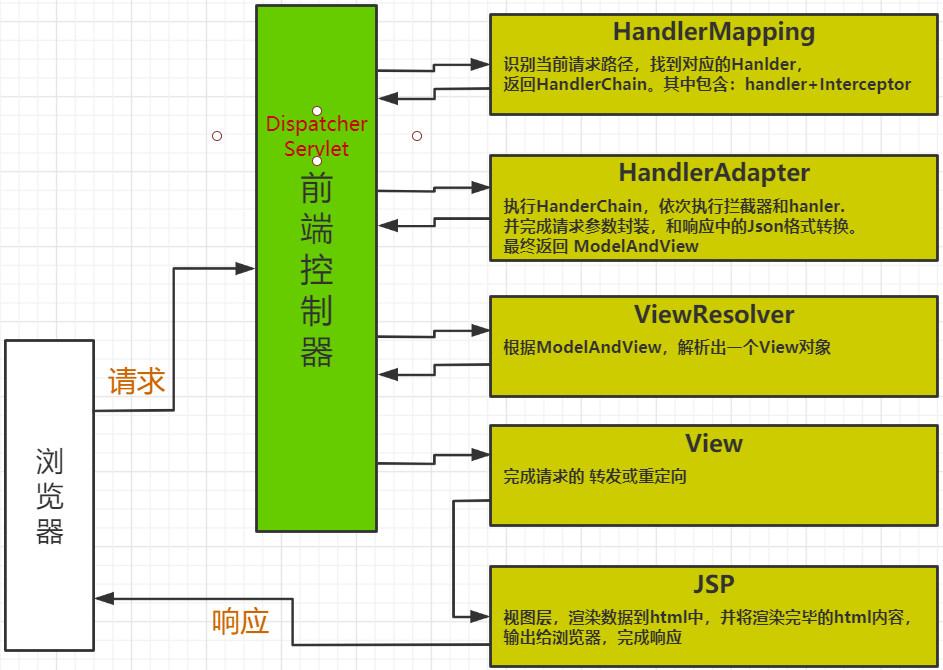 面试高频SpringMVC执行流程最优解(源码分析)