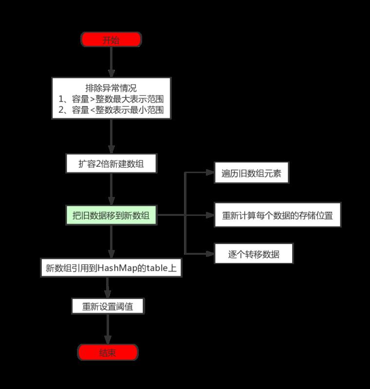 HashMap源码简单分析