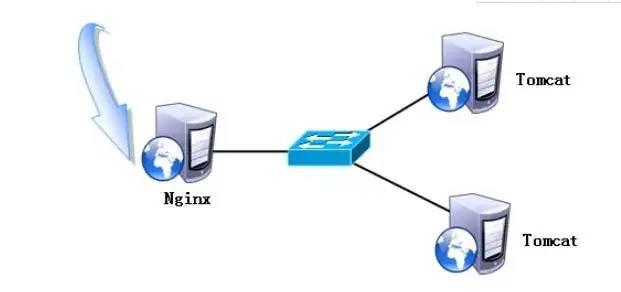 单体,SOA,微服务,分布式,集群架构知识来喽