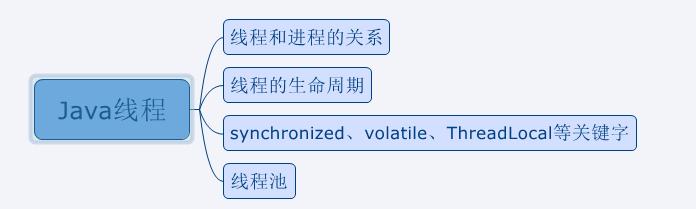 武汉中科通达软件Java工程师初试总结复盘
