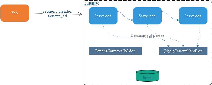 pigx微服务开发平台多租户系统研究