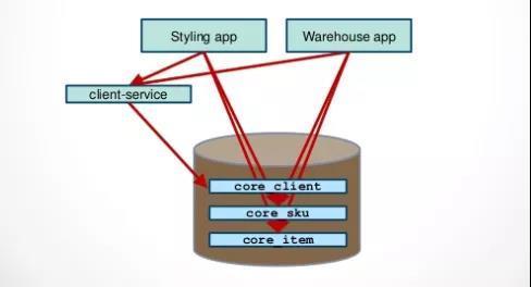 微服务的数据库设计思路
