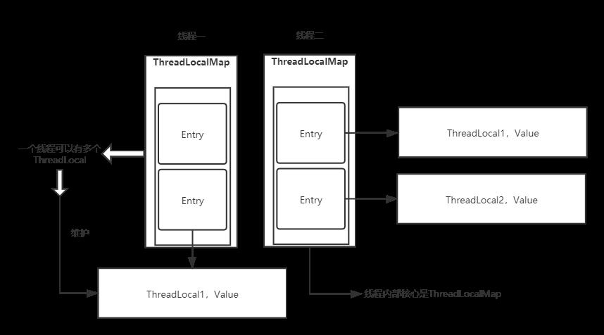 Thread ThreadLocal ThreadLocalMap?蒙圈