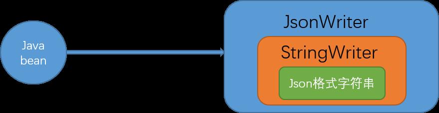 网络编程-Gson源码分析