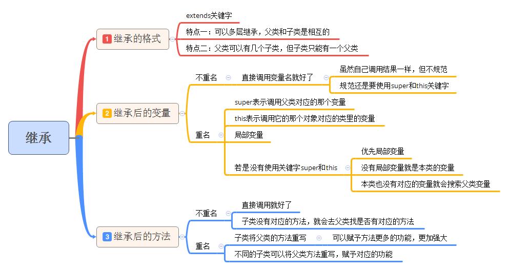Java 基础 (16):一个例子弄懂什么叫继承?