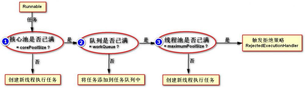 Java并发编程学习系列四:线程池