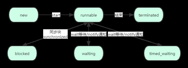 java并发编程:线程概念以及基本操作