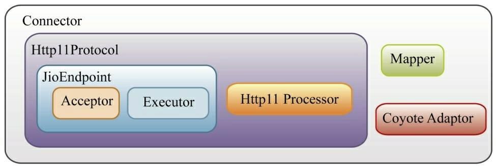 Tomcat整体架构分析