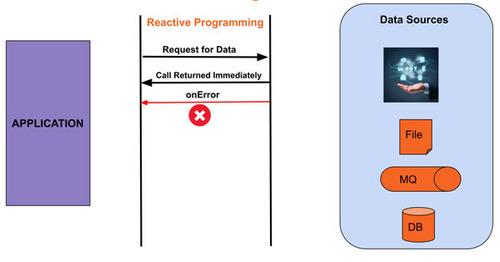 如何用Spring WebFlux构建Reactive REST API