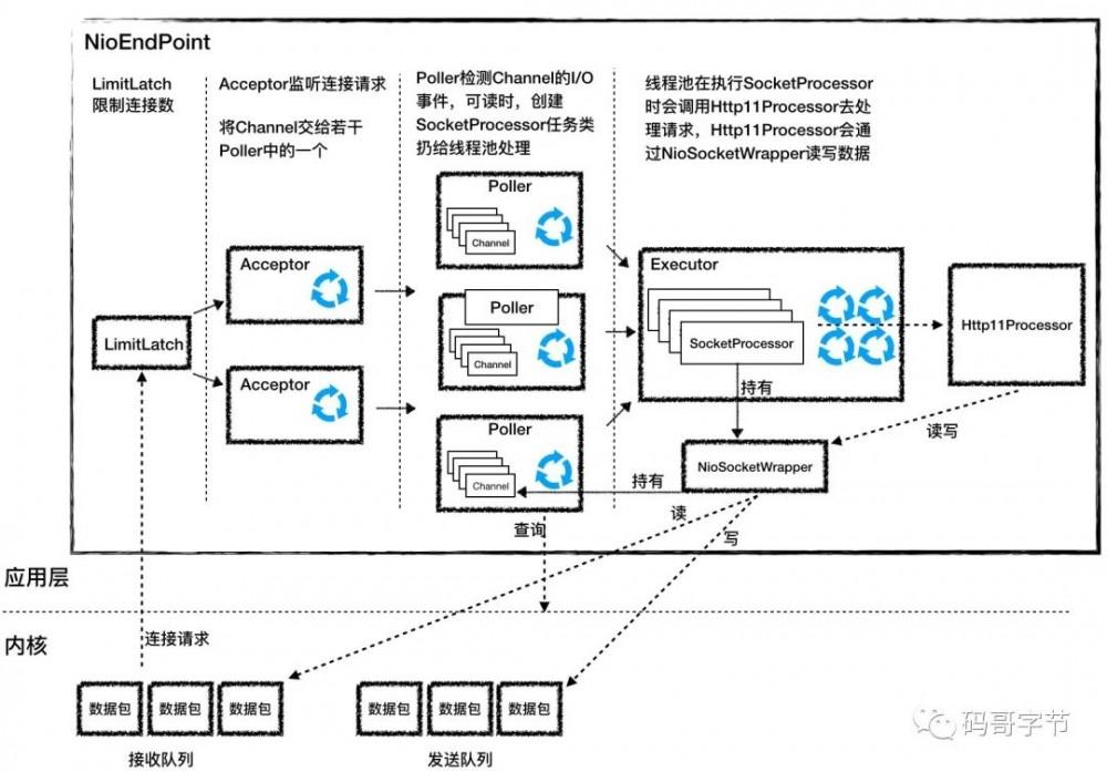 Tomcat 架构原理解析到架构设计借鉴