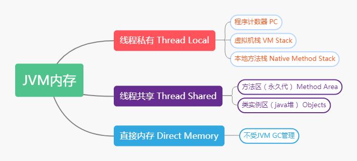 【017期】JavaSE面试题(十七):JVM之内存模型