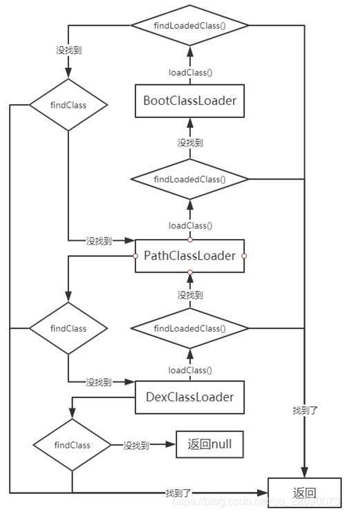 从零开始实现一个插件化框架