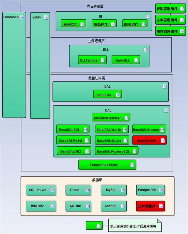 简直了!顶级架构师分享心得,如何在项目中兼容多种数据库