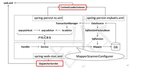 使用IDEA实现SSM整合(Maven+Spring+Mybatis+SpringMvc)