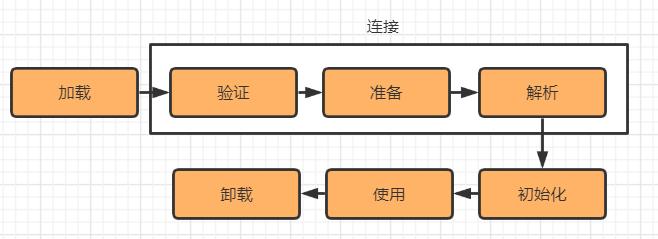 jvm字节码和类加载机制