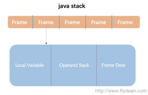 JVM中栈的frames详解