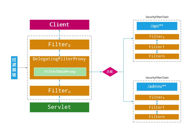 Spring Security 实战干货:图解Spring Security中的Servlet过滤器体系