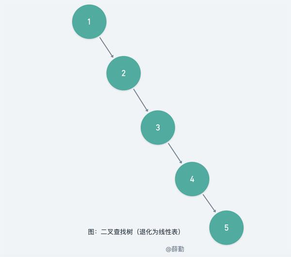 逐行解读HashMap源码之红黑树篇