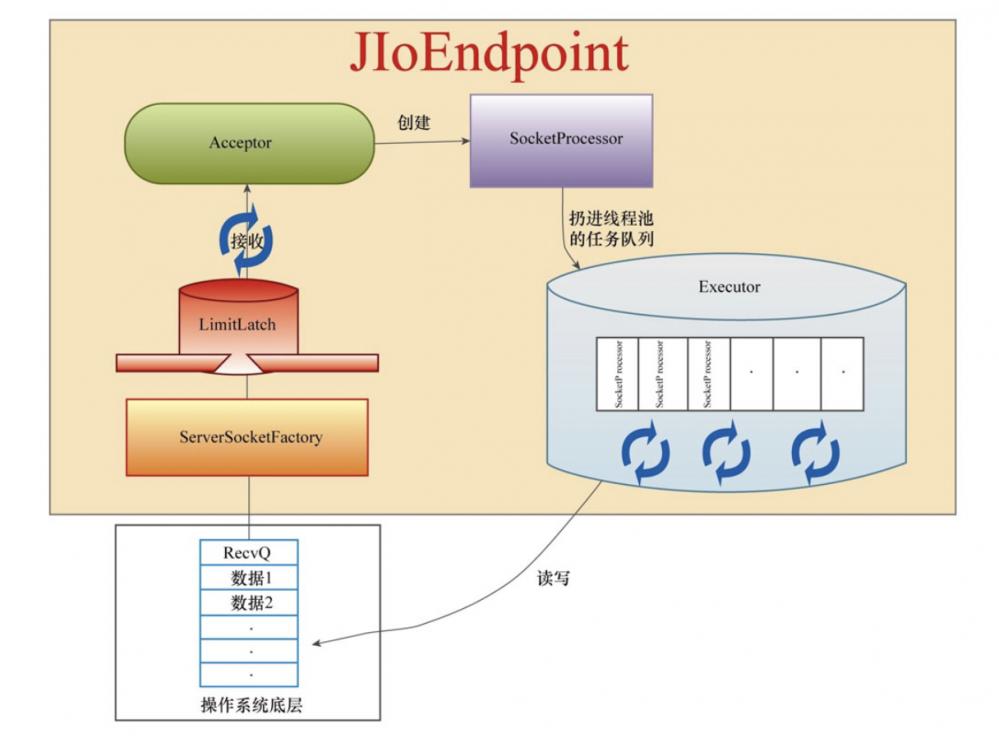 从连接器组件看Tomcat的线程模型——BIO模式