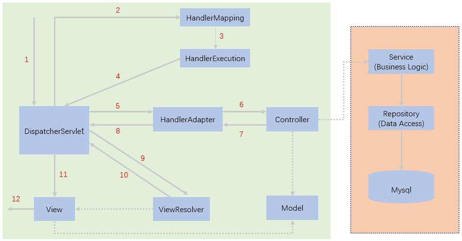 【图解Springboot】WebMvc自动装配