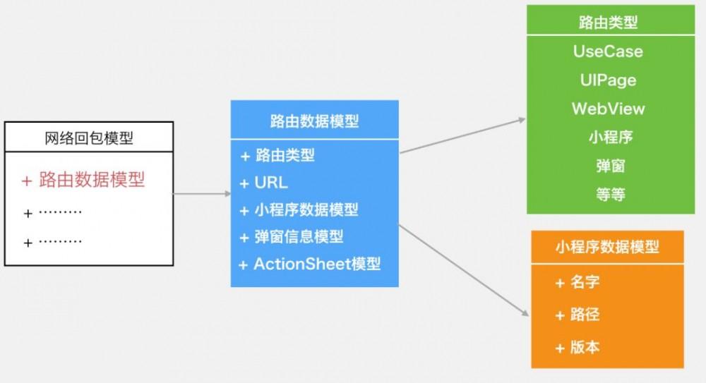 一文读懂微信支付的软件架构