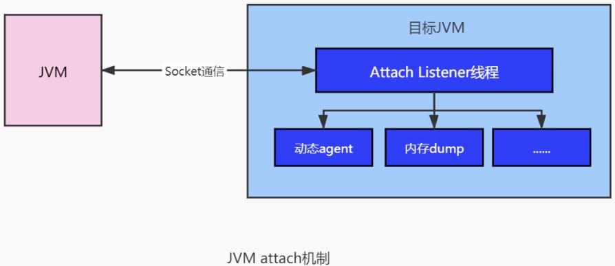 入侵JVM? Java Agent原理浅析和实践