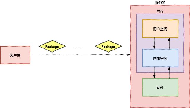 想理解Java的IO,不要从操作系统开始说起的都是耍流氓...