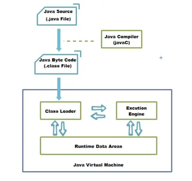 31道Java核心面试题,一次性打包送给你