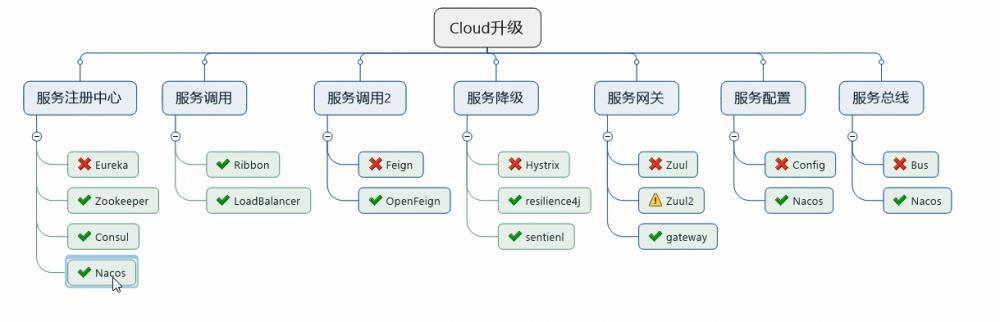 Spring cloud系列教程第十篇- Spring cloud整合Eureka总结篇