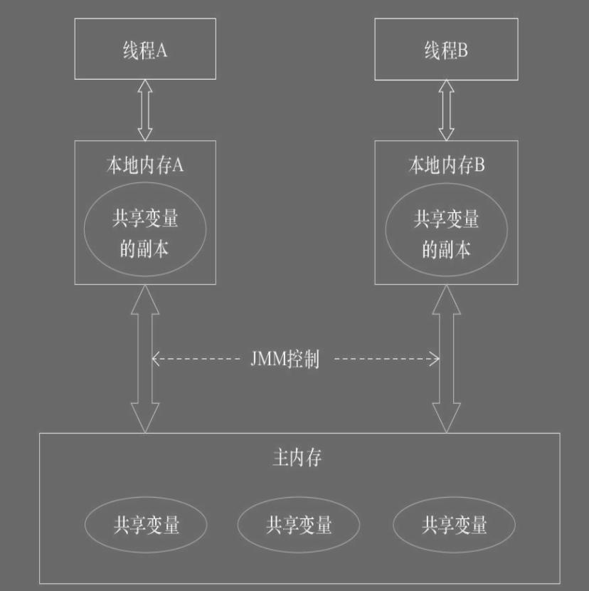 【并发编程】- 内存模型(针对JSR-133内存模型)篇