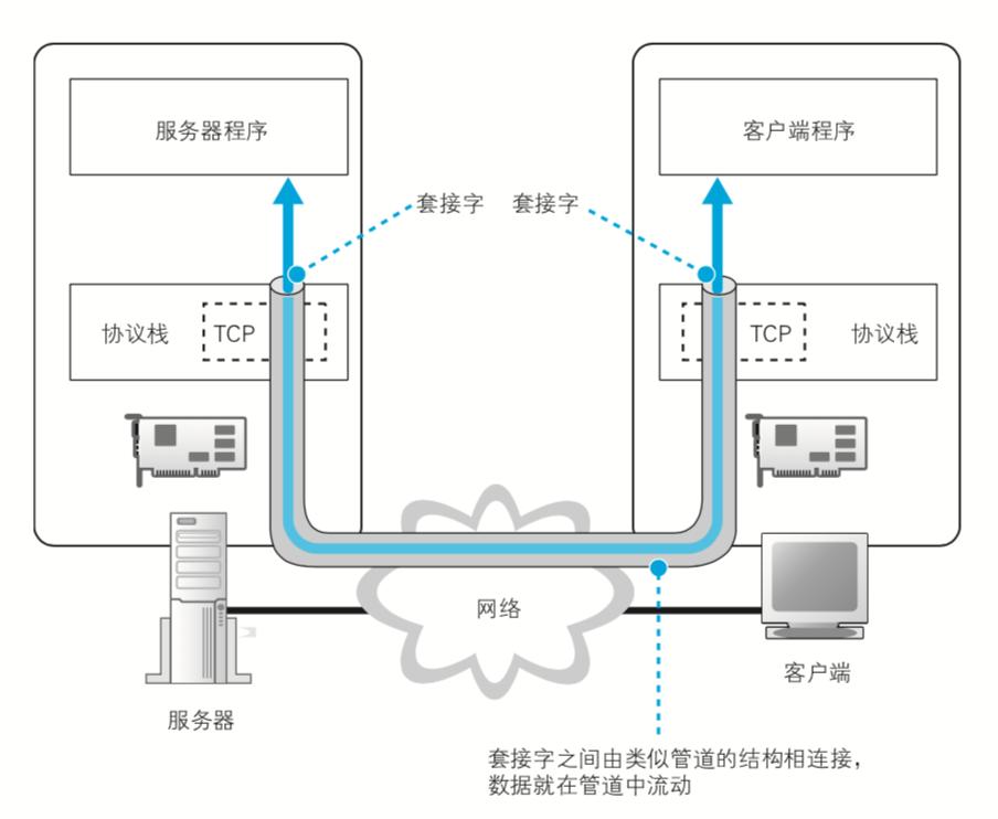 闲聊网络通信以及openjdk-socket源码分析