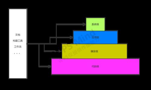 【来聊一聊前端架构之一】前端架构认知