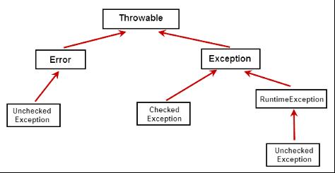 聊聊Java中的异常及处理