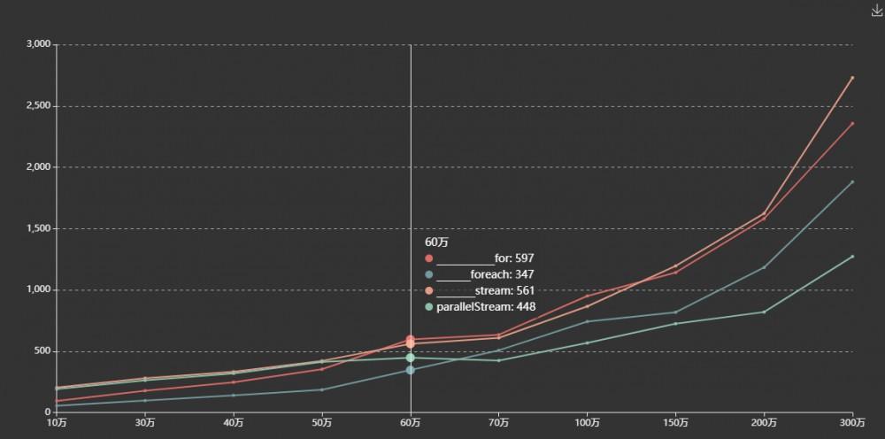 集合在耗时程序中流遍历、迭代遍历的效率测量对比