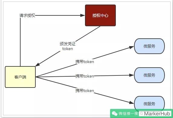 微服务统一登陆认证JWT怎么做