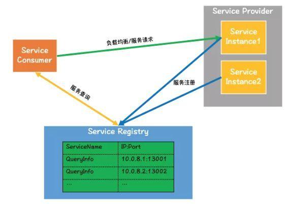 技术科普丨服务发现和负载均衡的来龙去脉