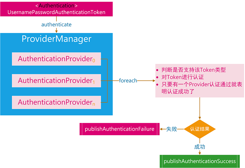 Spring Security 实战干货:理解AuthenticationManager