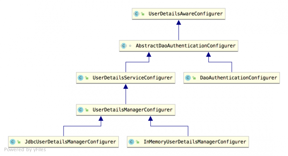 深入理解 SecurityConfigurer 【源码篇】