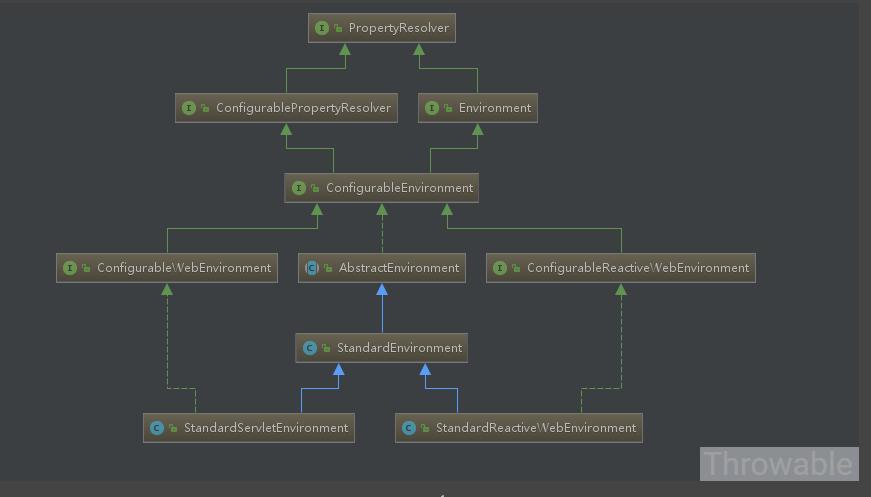 基于SpringBoot的Environment源码理解实现分散配置