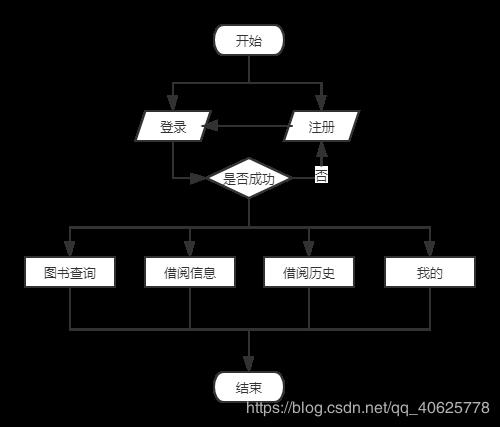 基于web的图书管理系统设计与实现