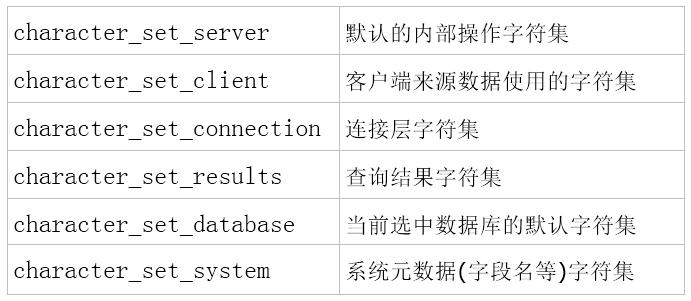 Java面试宝典2020系列 MySQL篇(一)