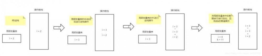 老是自以为JVM懂了,那你知道 i = i++和 i = ++i 的区别吗?
