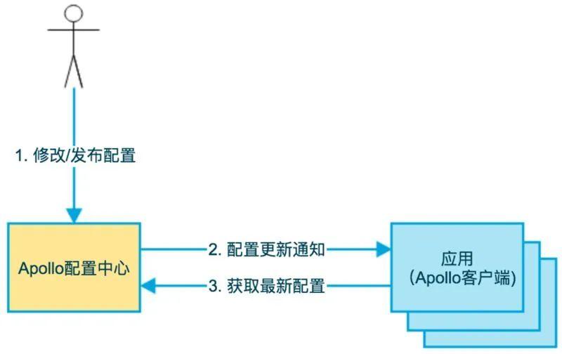 民生银行日接入量15T的ELK日志平台(Apollo+ES源码改造)