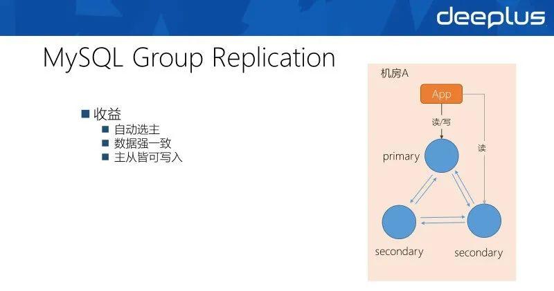 网易分布式数据库多活架构的演进与实践