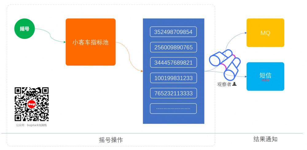 重学 Java 设计模式:实战观察者模式「模拟类似小客车指标摇号过程,监听消息通知用户中签场景」