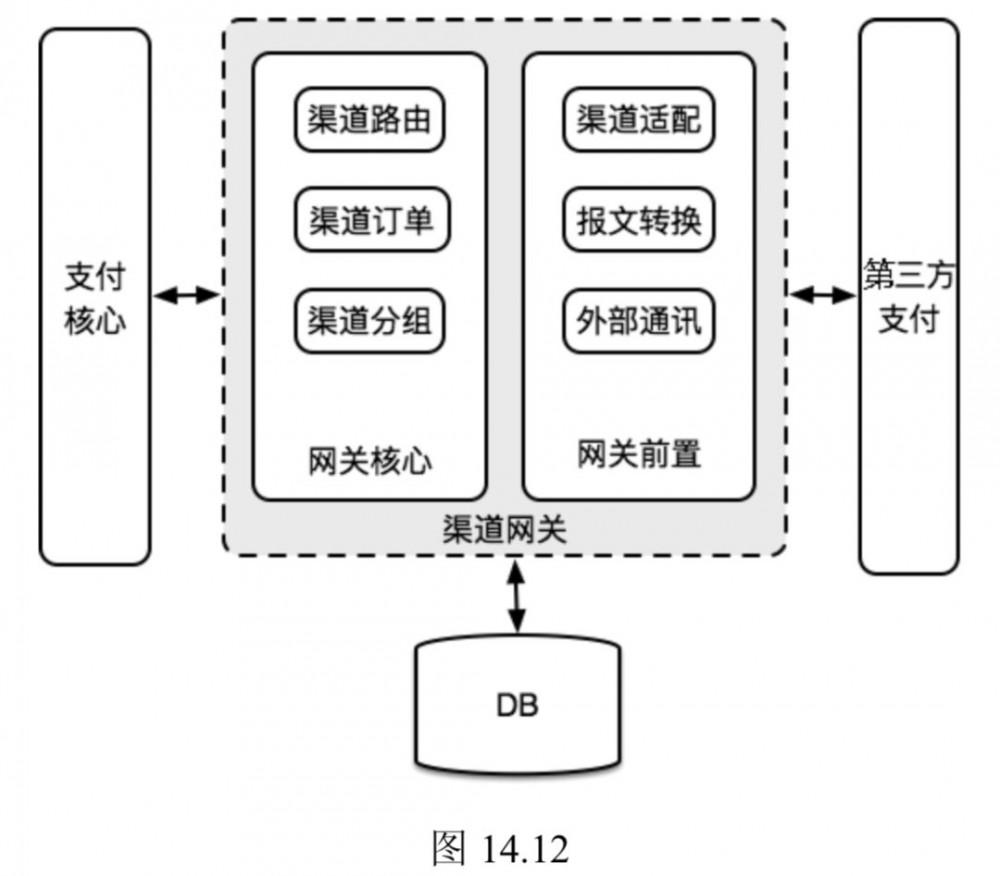 微服务与领域抽象:支付系统2.0架构演进